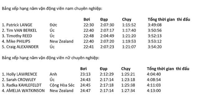 Patrick Lange và Holly Lawrence giành chiến thắng thuyết phục ở giải Ironman 70.3 vô địch Châu Á – Thái Bình Dương - 1