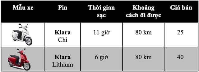 Bảng giá xe máy VinFast tại Việt Nam cập nhật tháng 5/2019 - 1