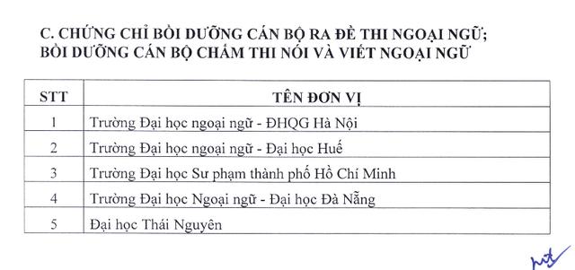 Công bố danh sách đơn vị được tổ chức thi và cấp chứng chỉ ngoại ngữ, tin học - 6