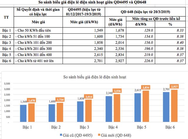 Đại biểu Quốc hội nói giá điện không tăng 8,36% như công bố, Chủ tịch EVN nói gì? - 2