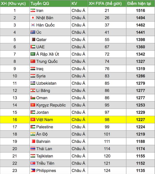 Cơ hội nào cho đội tuyển Việt Nam nếu World Cup 2022 giữ nguyên 32 đội? - 4