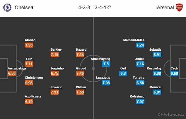 Chung kết Europa League Arsenal - Chelsea: Đôi công rực lửa - 3