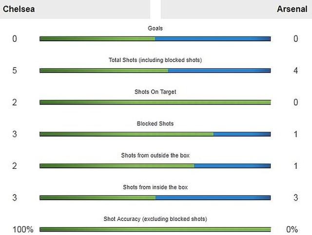 Vùi dập Arsenal, Chelsea giành chức vô địch Europa League - 9