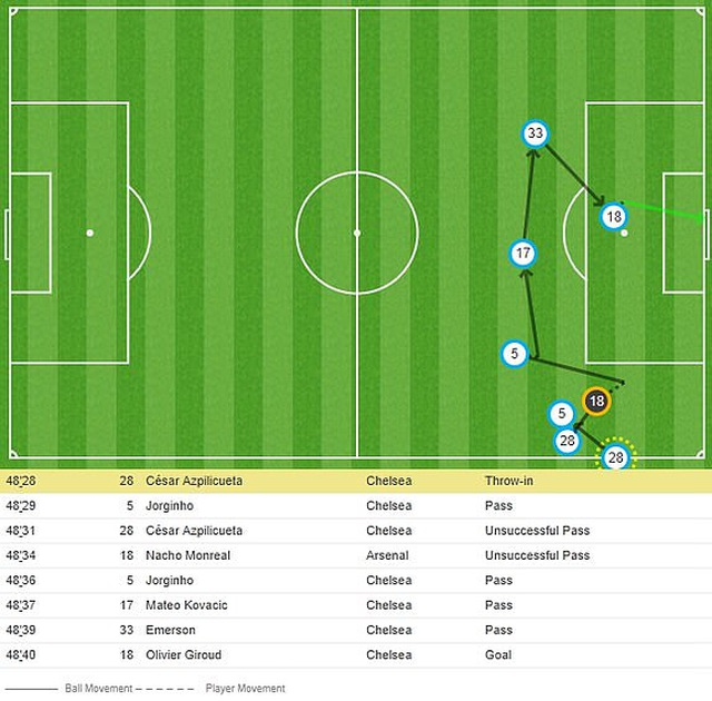 Vùi dập Arsenal, Chelsea giành chức vô địch Europa League - 8