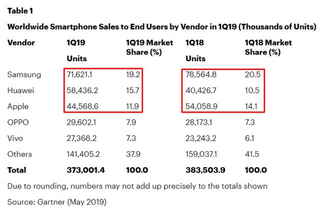 Kịch bản không tưởng: Huawei vẫn vượt Samsung thành số 1 thế giới - 3