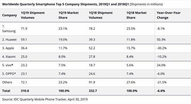 Kịch bản không tưởng: Huawei vẫn vượt Samsung thành số 1 thế giới - 2
