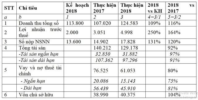 Các chỉ tiêu tài chính của TKV tăng trưởng do đâu? - 2