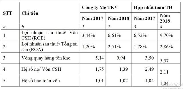 Các chỉ tiêu tài chính của TKV tăng trưởng do đâu? - 3