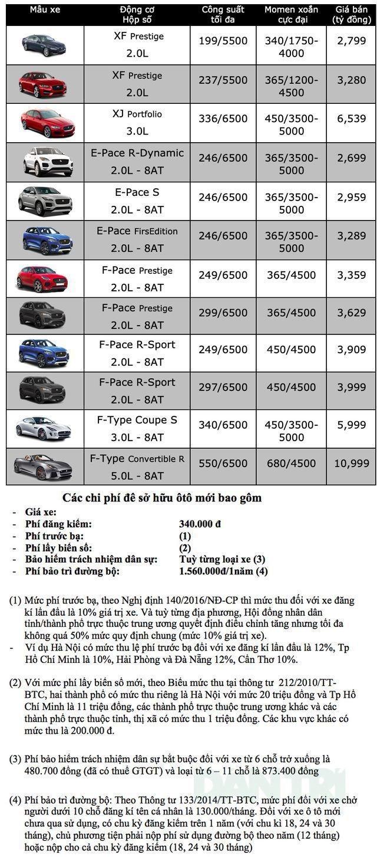 Bảng giá Jaguar tại Việt Nam cập nhật tháng 6/2019 - 1