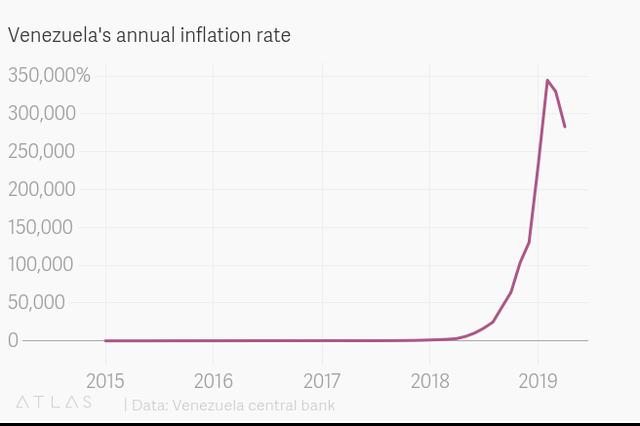 Venezuela chính thức thừa nhận nền kinh tế sụp đổ - 1