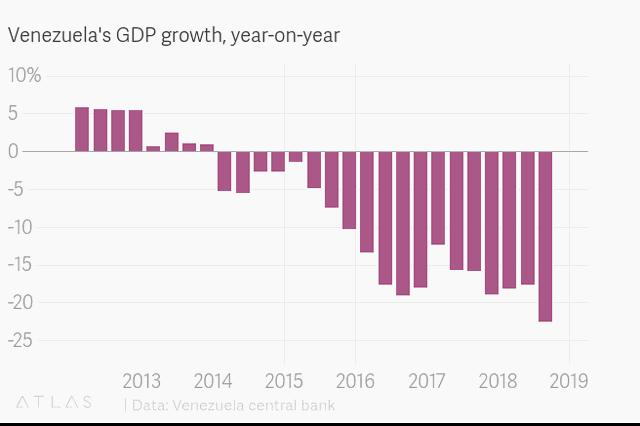 Venezuela chính thức thừa nhận nền kinh tế sụp đổ - 2
