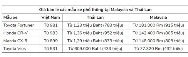 Giá ô tô liên tục giảm sâu, dân Việt vẫn chê cao ngất ngưởng - 1