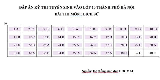 Đề thi, gợi ý đáp án môn Lịch sử lớp 10 của Hà Nội năm 2019 - 5