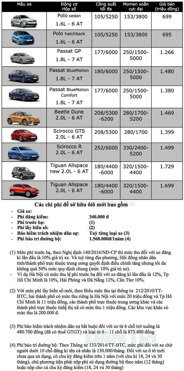 Bảng giá Volkswagen tại Việt Nam cập nhật tháng 6/2019 - 1