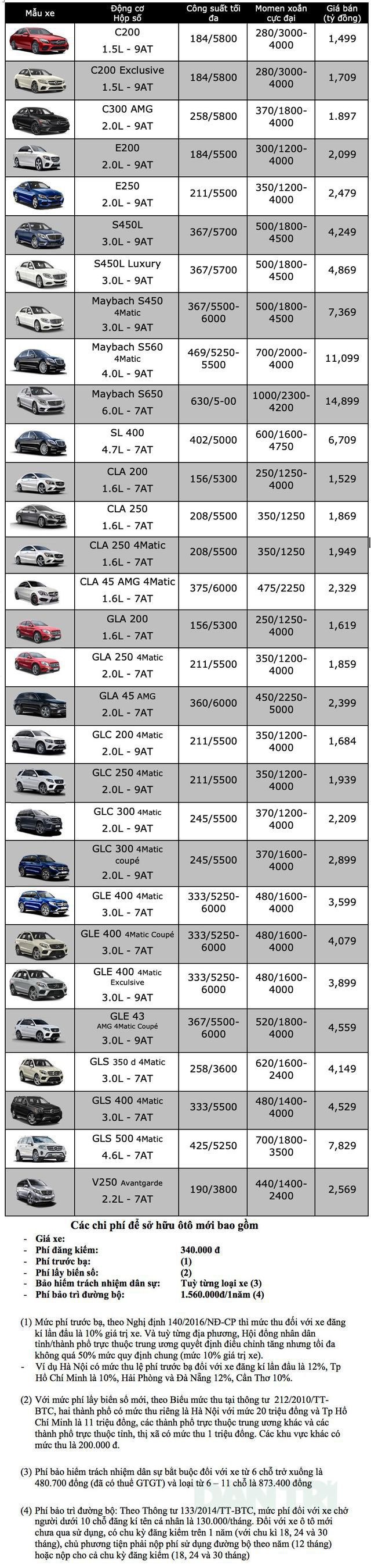 Bảng giá Mercedes-Benz tại Việt Nam cập nhật tháng 6/2019 - 1