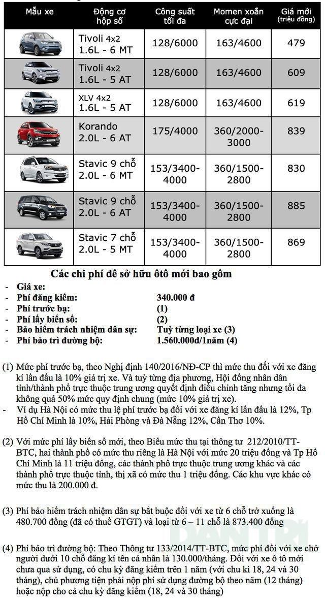 Bảng giá Ssangyong tại Việt Nam cập nhật tháng 6/2019 - 1