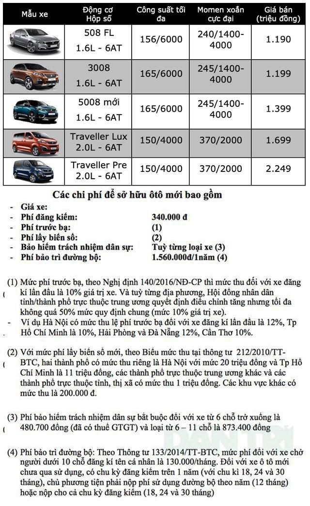 Bảng giá Peugeot tại Việt Nam cập nhật tháng 6/2019 - 1