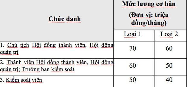 Doanh nghiệp Nhà nước: Lương cơ bản của chủ tịch từ 60-70 triệu đồng/tháng - 2