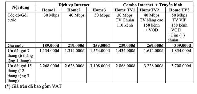 VNPT ra mắt gói cước HOME: Tốc độ Internet gấp đôi, hỗ trợ truyền hình 4K - 4