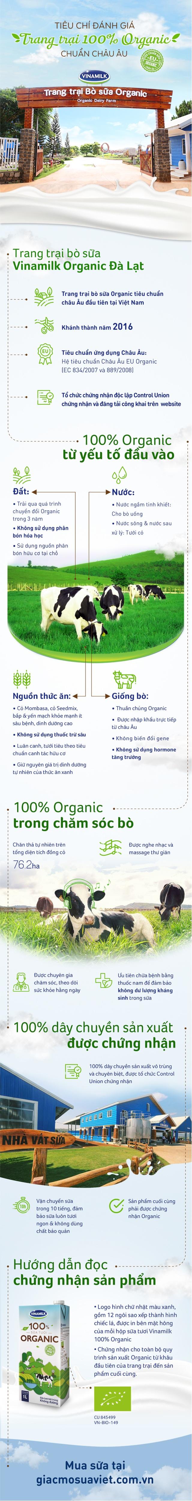 Những tiêu chuẩn khắt khe từ A đến Z đối với một trang trại bò sữa Organic chuẩn Châu Âu - 1