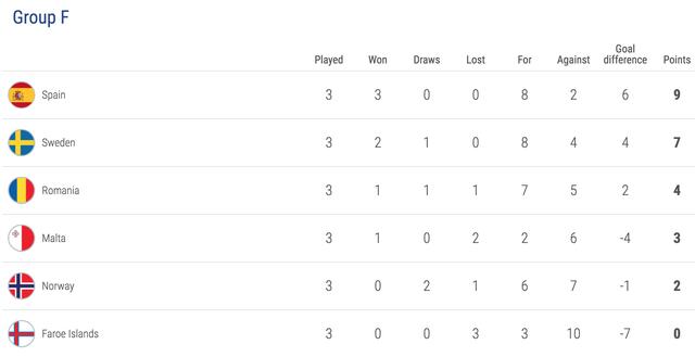 Tây Ban Nha duy trì mạch toàn thắng ở vòng loại Euro 2020 - 3