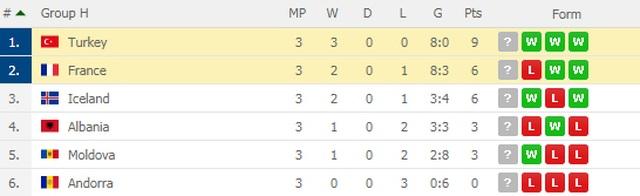 Thổ Nhĩ Kì 2-0 Pháp: Trái đắng cho thầy trò Deschamps - 6