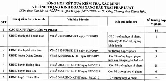 Thanh Hoá: Hơn 50 tổ chức, cá nhân kinh doanh xăng, dầu trái phép - 1