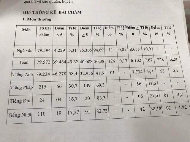 TPHCM công bố điểm thi lớp 10: Gần 50% bài Toán dưới điểm trung bình - 2