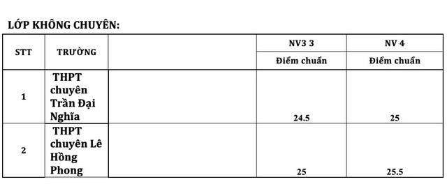 Điểm chuẩn vào lớp 10 chuyên ở TPHCM cao nhất là 41,75 điểm - 6