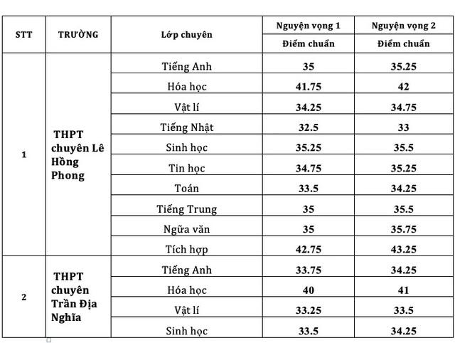 Điểm chuẩn vào lớp 10 chuyên ở TPHCM cao nhất là 41,75 điểm - 2