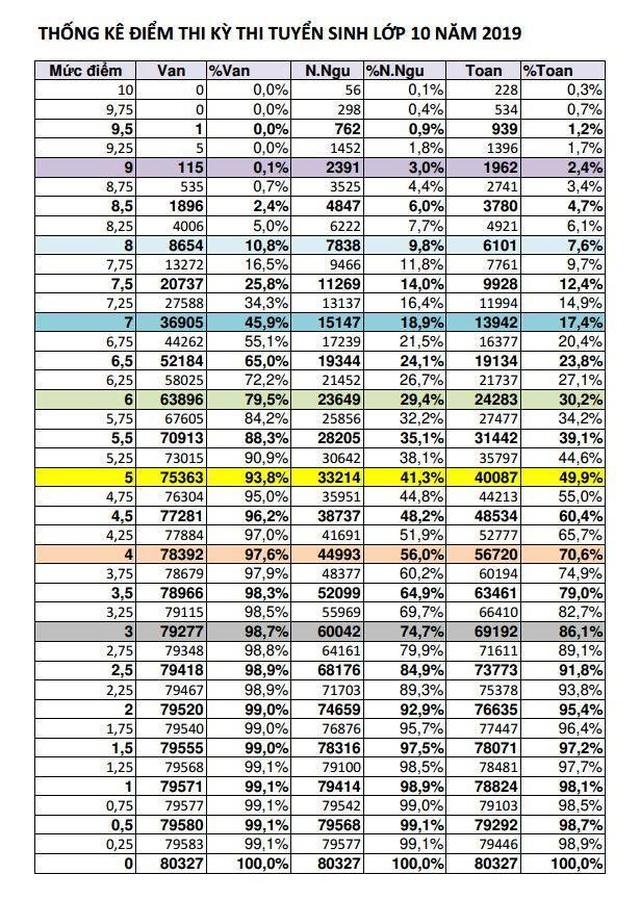 Bảng phổ điểm dự báo điểm chuẩn vào lớp 10 ở TPHCM - 2