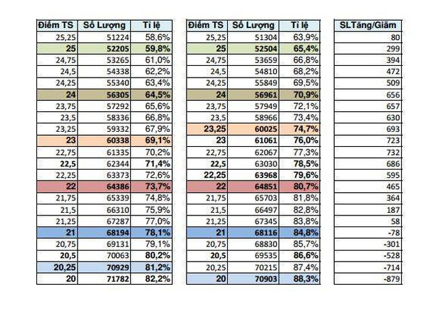 Bảng phổ điểm dự báo điểm chuẩn vào lớp 10 ở TPHCM - 5