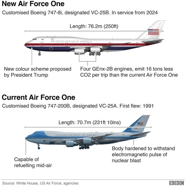 """Ông Trump hé lộ diện mạo mới của chuyên cơ """"Không lực Một - 3"""