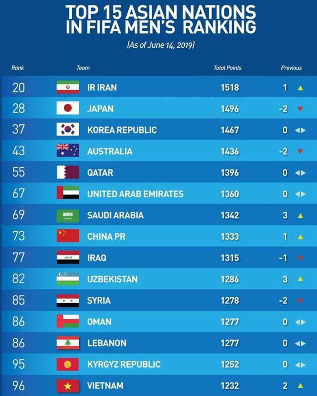 Đội tuyển Việt Nam vươn lên thứ 96 trên bảng xếp hạng FIFA - 2