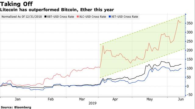 Đồng tiền ảo tăng mạnh nhất năm 2019: Không phải Bitcoin, không phải Ethereum - Ảnh minh hoạ 2