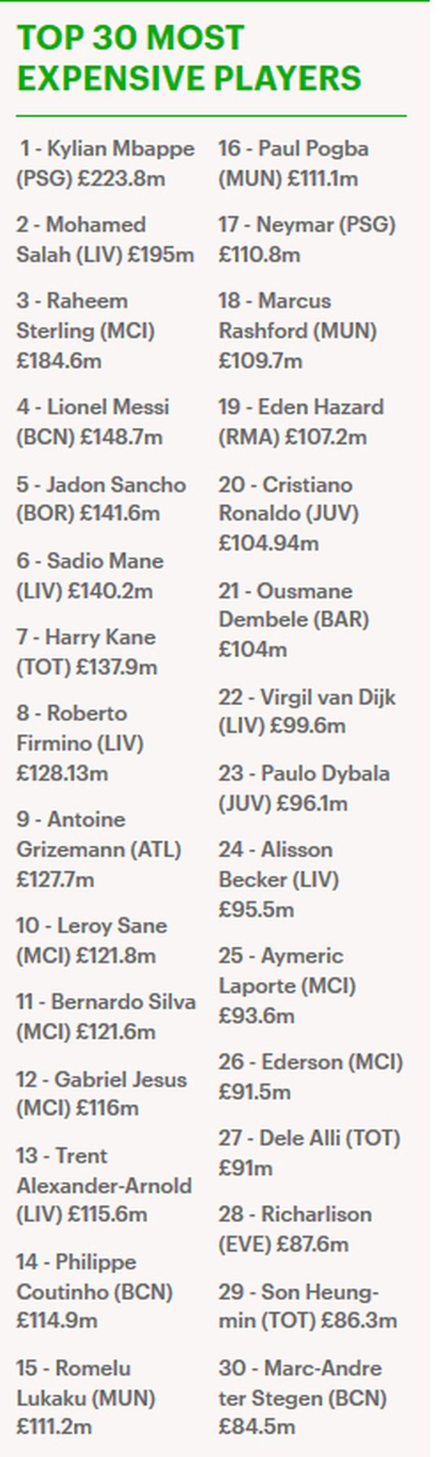 Đội hình đắt giá nhất thế giới: Không Ronaldo, không cả Messi - 6