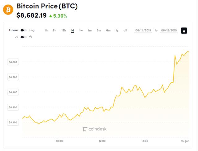 Bitcoin âm thầm tìm đường quay trở lại mốc 9.000 USD - 2