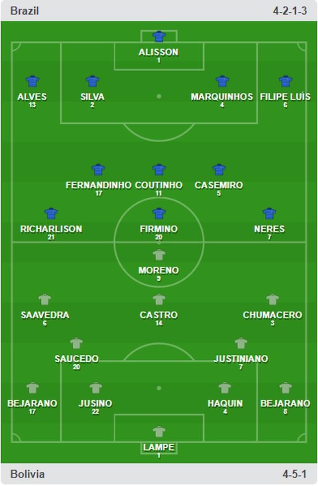 Brazil 3-0 Bolivia: Coutinho lập cú đúp, siêu phẩm của Everton - 12
