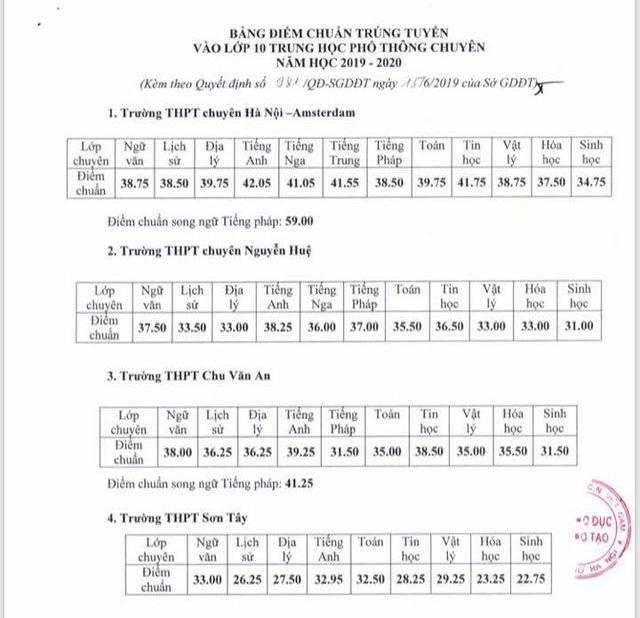 Hà Nội: Công bố điểm chuẩn lớp 10 chuyên, cao nhất 42,05 điểm - 1