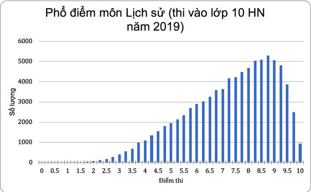 Phổ điểm thi vào 10 môn Lịch sử của Hà Nội: 9.204 thí sinh bị điểm dưới trung bình - 2