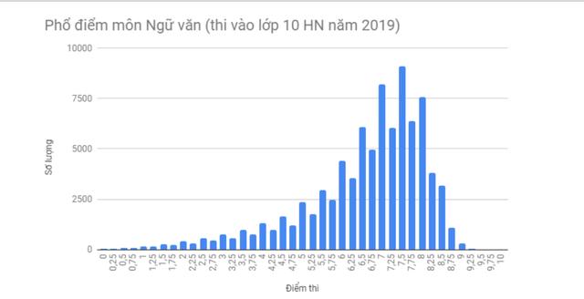 Phổ điểm môn Toán, Văn vào lớp 10 Hà Nội năm 2019: Điểm thi trung bình 6,5 trở lên - 4