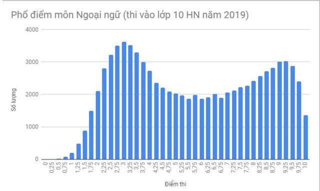 Phổ điểm môn tiếng Anh vào lớp 10 Hà Nội: 37.600 thí sinh đạt điểm dưới trung bình - 2