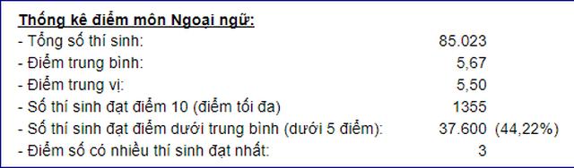 Phổ điểm môn tiếng Anh vào lớp 10 Hà Nội: 37.600 thí sinh đạt điểm dưới trung bình - 1