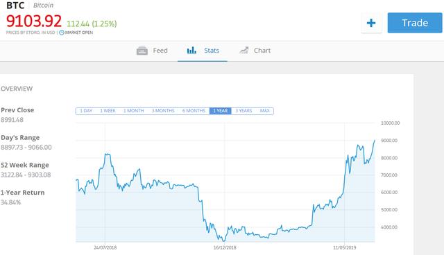 Bitcoin vượt ngưỡng kỷ lục 13 tháng, nhà đầu tư phấn khích - 1
