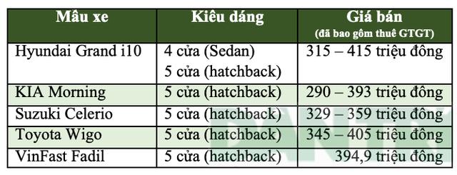 VinFast Fadil chính thức đến tay người tiêu dùng, phí trước bạ tính theo giá bán nào? - 5