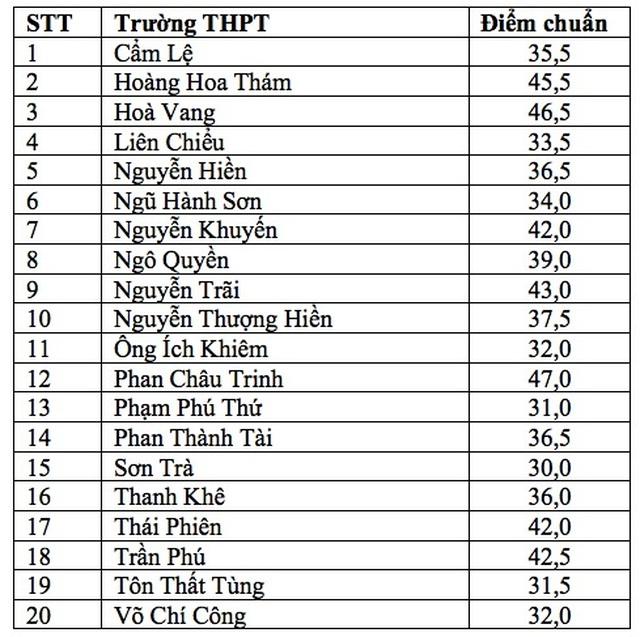 Đà Nẵng công bố điểm chuẩn lớp 10 vào các trường THPT công lập - 2