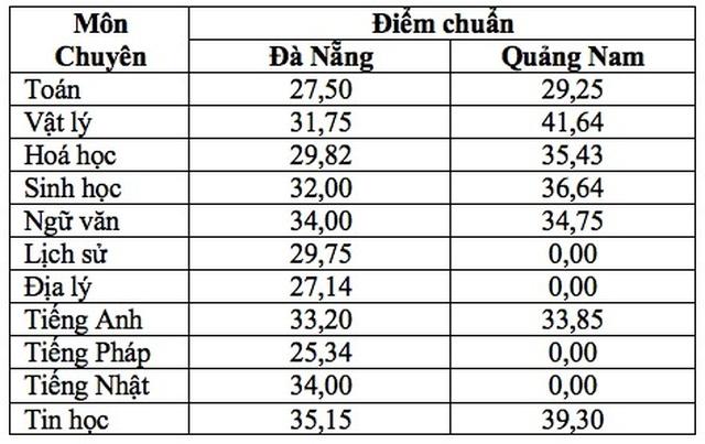 Đà Nẵng công bố điểm chuẩn lớp 10 vào các trường THPT công lập - 3