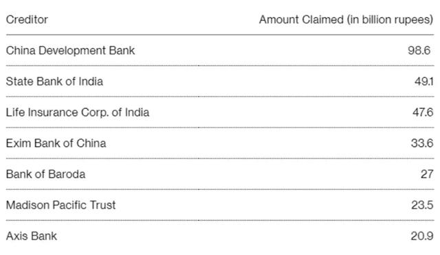 Hàng loạt ngân hàng Trung Quốc đòi nợ 2,1 tỷ USD của tỷ phú Ấn Độ phá sản - 2