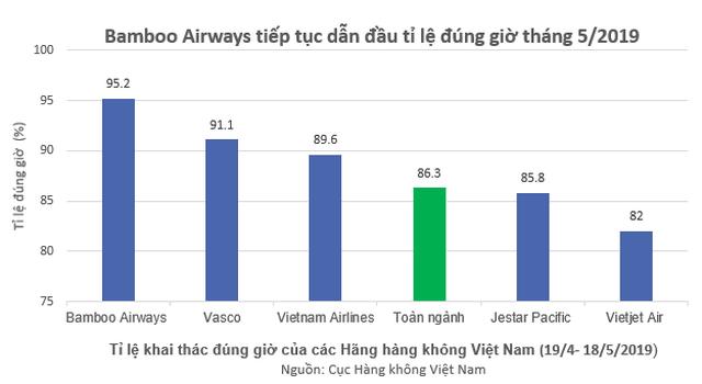 Bamboo Airways bay đúng giờ nhất toàn ngành hàng không Việt Nam 5 tháng liên tiếp - 1