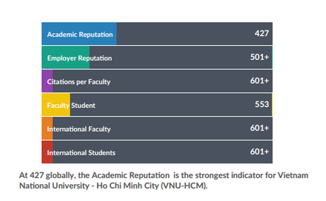 Đại học Quốc gia TPHCM lọt top 750 trường đại học tốt nhất thế giới - 1